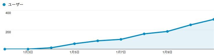 ユーザー数の推移
