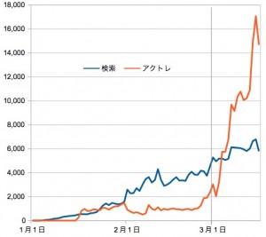 ユーザーの検索流入数とアクトレ流入数