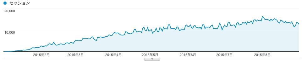 1〜8月期の検索流入数