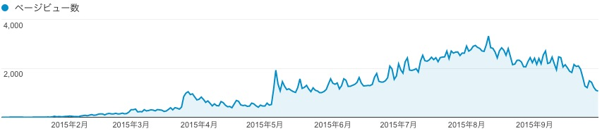 人気記事の検索流入数
